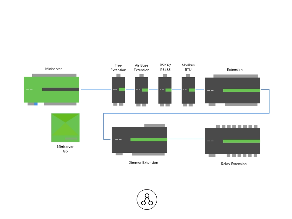 Loxone Link - Keysoft-Solutions - Category